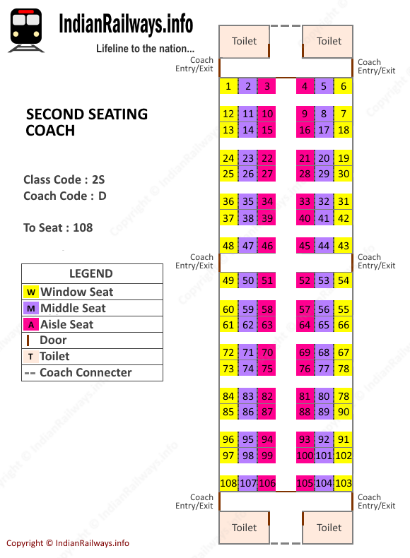 Seating Arrangement In Train 3a Seat Map Of Ac 3 Tier 3a