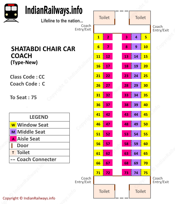 Second Sleeper Coach Layout Indian Railways Seat Map